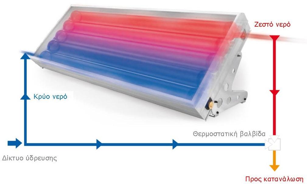 Ηλιακός θερμοσίφωνας Solcrafte Style