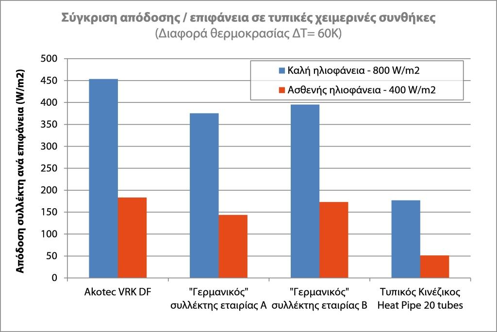 Akotec Σύγκριση απόδοσης ανά μονάδα επιφάνειας