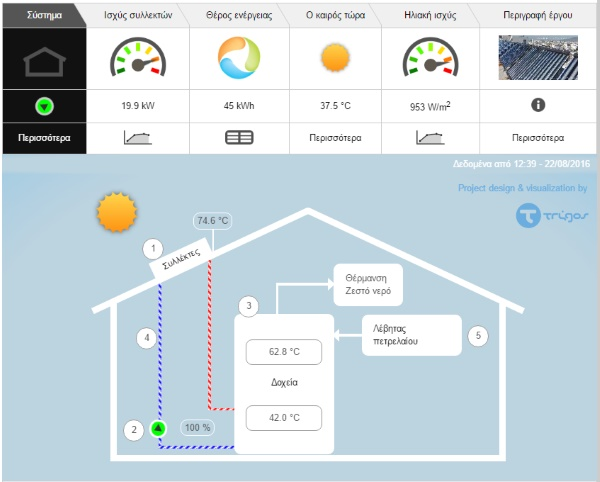 Online Solar Thermal System