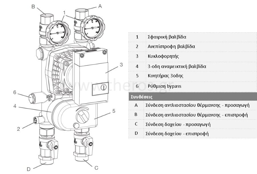SEG-αντλιοστάσιο θέρμανσης HKGE