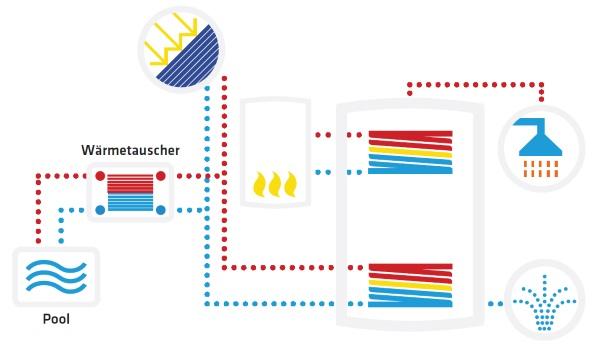Πλακοειδής εναλλάκτης θερμότητας για πισίνα PWT10-10