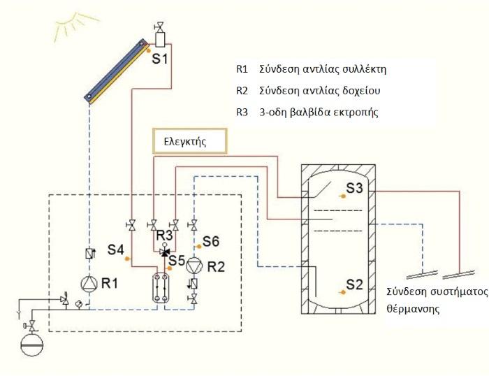 Solar energy αντλιοστάσιο φόρτισης με διαστρωμάτωση SL50