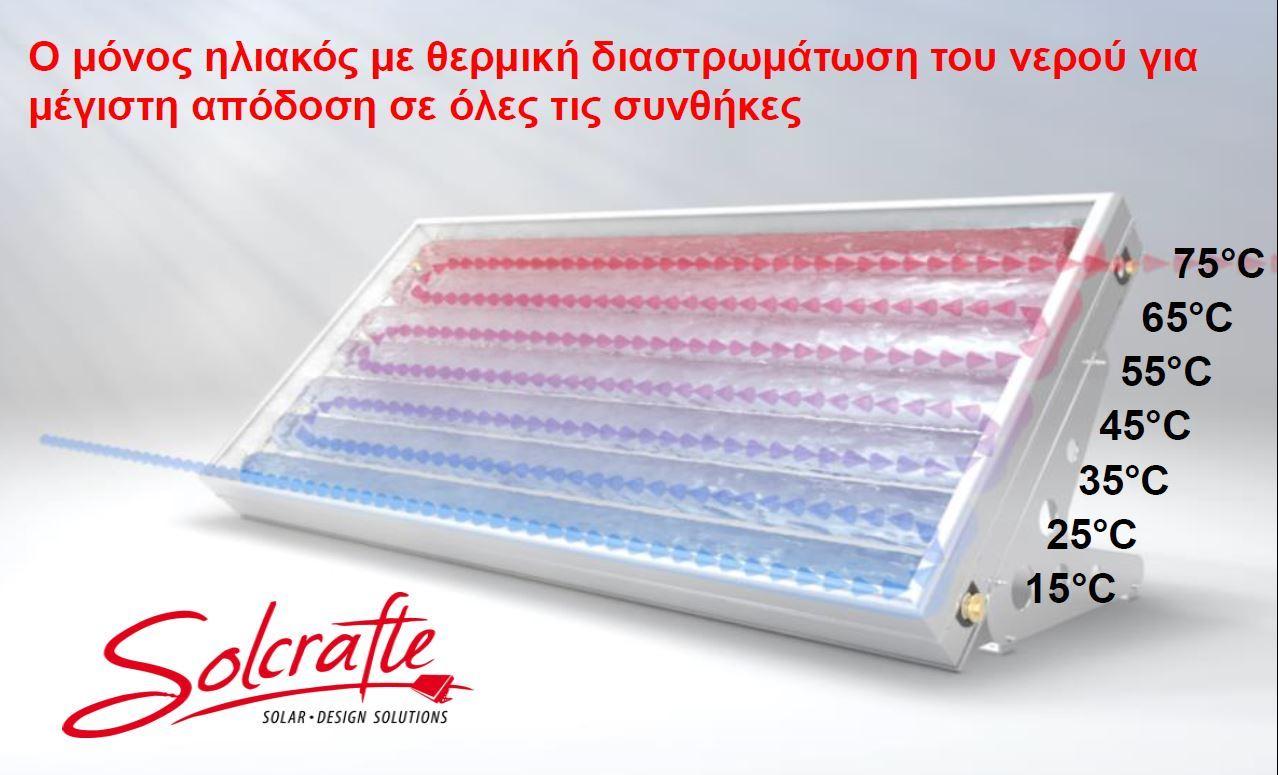Solcrafte Θερμική διαστρωμάτωση