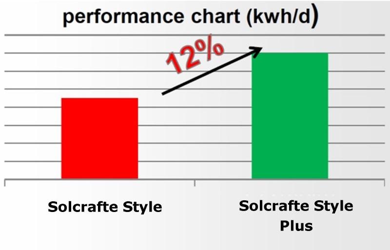 Αυξημένη ενεργειακή απόδοση ηλιακών Solcrafte Style Plus