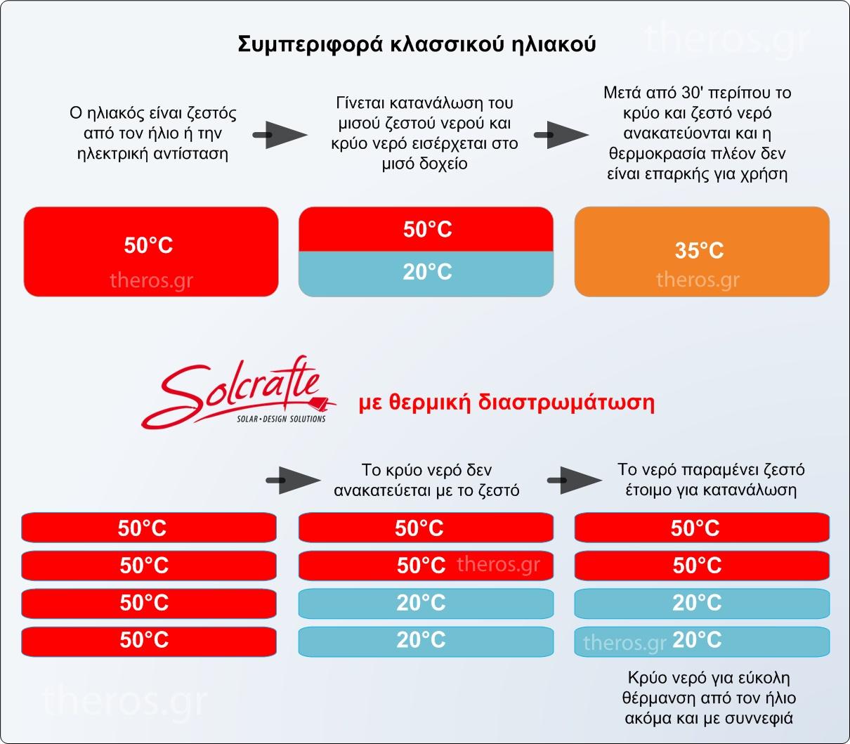 Solcrafte Plus θερμική διαστρωμάτωση